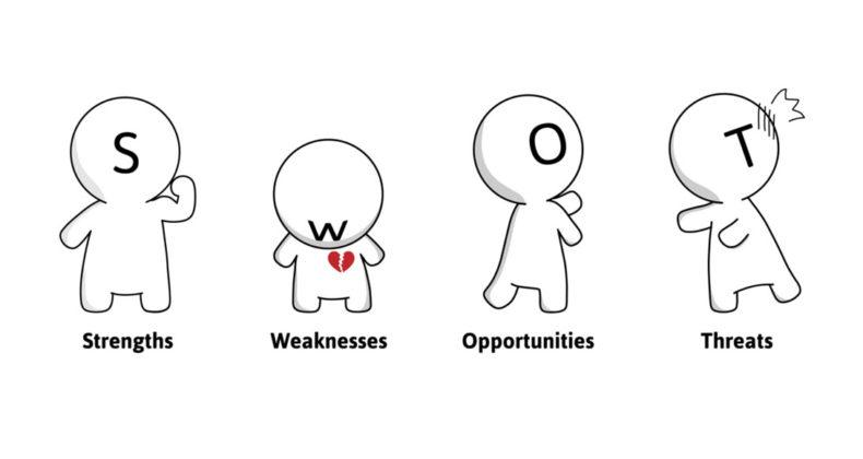 MÔ HÌNH SWOT - ABCoach tư vấn và huấn luyện doanh nghiệp